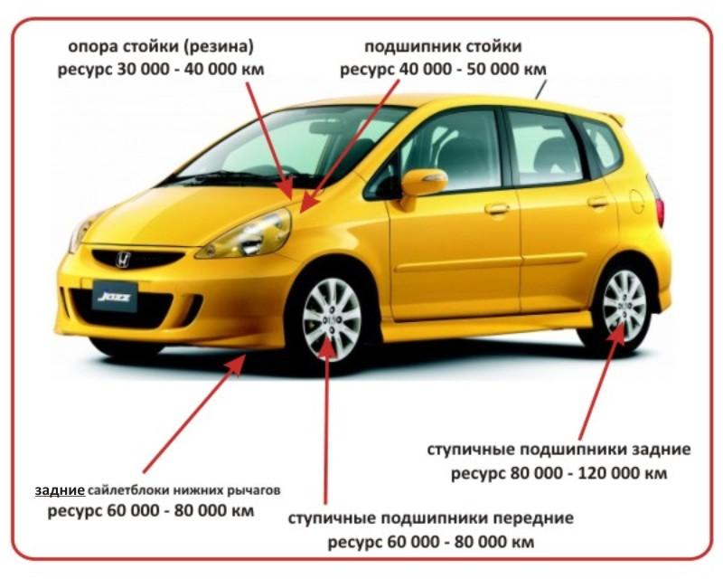 проблемы обслуживания Honda Fit Honda Jazz слабые места